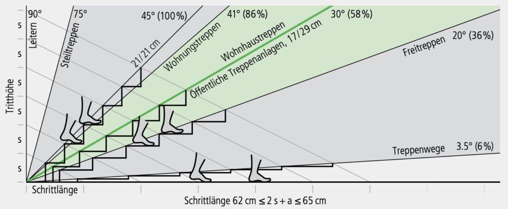 Grafik Treppen Neigungswinkel